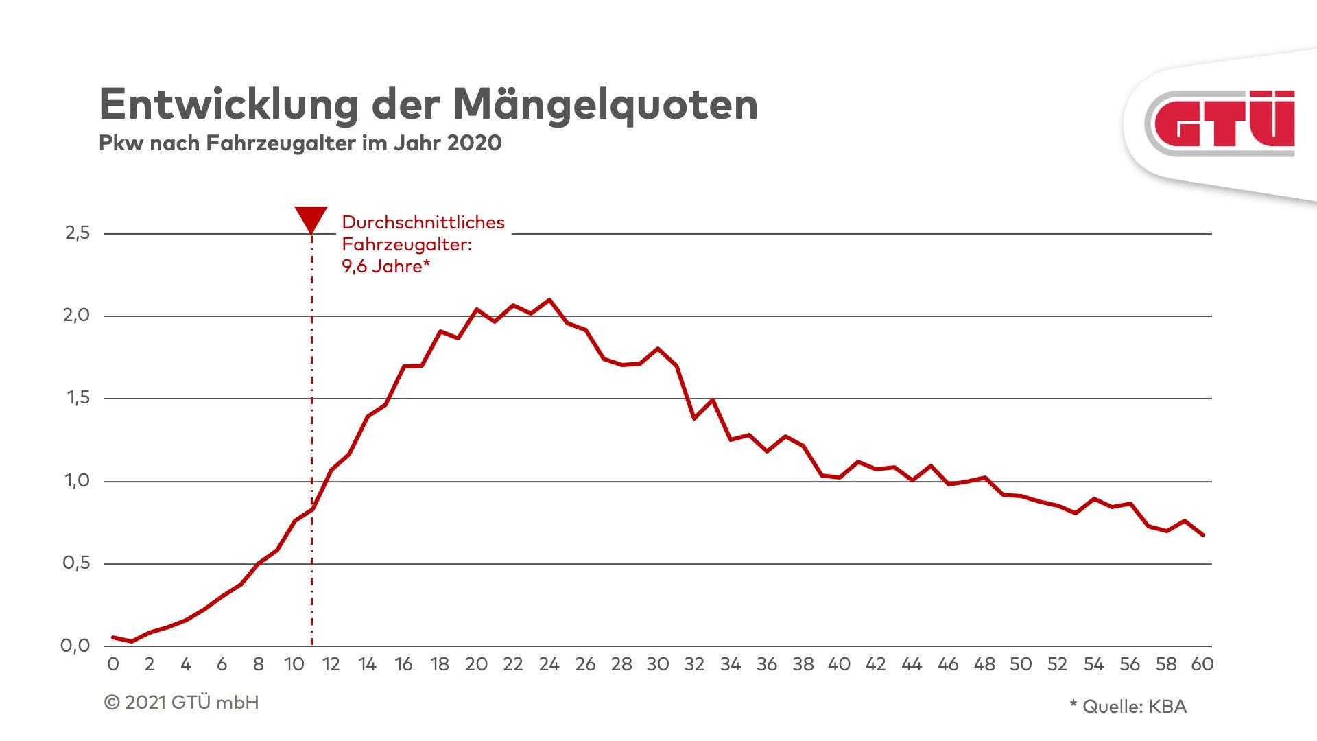 210721_GTUE_Oldtimerstatistik_2020_Grafik03